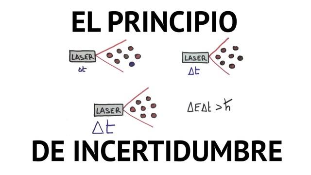 Werner Karl Heisenberg: Principio de Incertidumbre