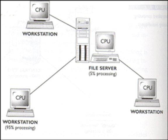 Primeras Redes LAN