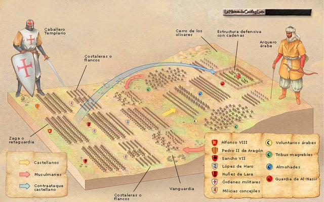 Batalla de las Navas de Tolosa (Inicio conquista valle del Guadalquivir)
