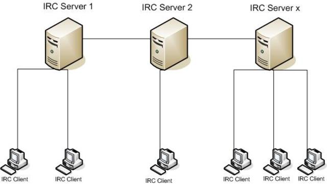 Протокол Internet Relay Chat