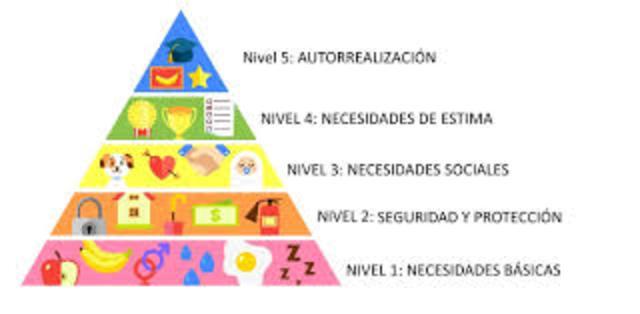 Abraham Maslow 1962 Teoría de autorrealización.