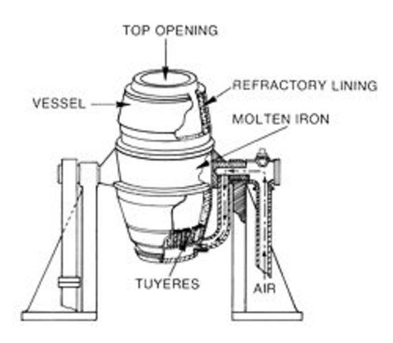 Bessemer steel production