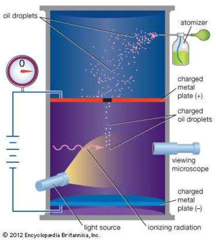 Oil-drop Experiment