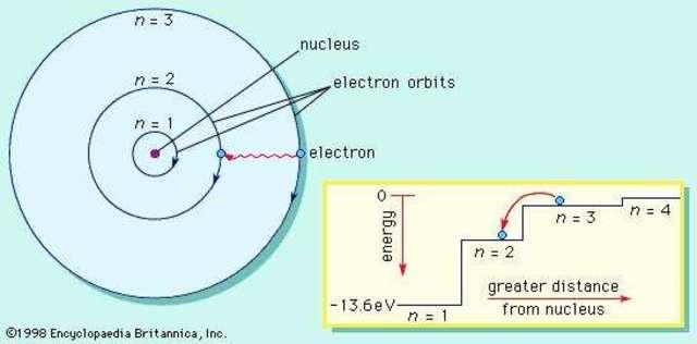 Bohr' Atomic Model