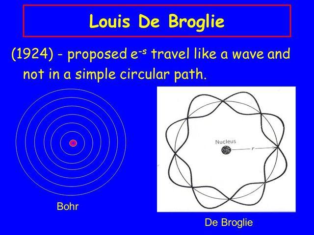 De Broglie's atomic theory