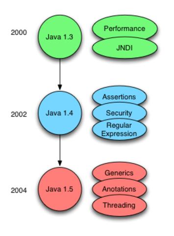 Versiones de Java (1.3 -1.5)