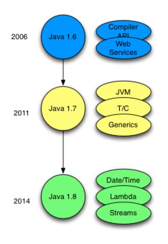 Versiones de Java (1.6 -1.8)