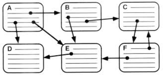 El Hipertexto Aparecio