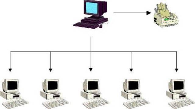Aparición de Multiprogramación y Sistemas Multiusuarios.