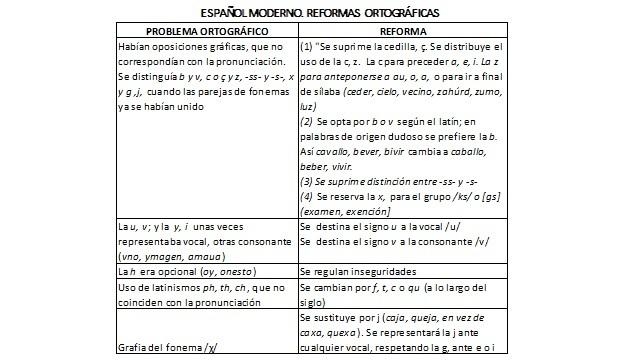 ESPAÑOL MODERNO. REFORMAS  ORTOGRÁFICAS