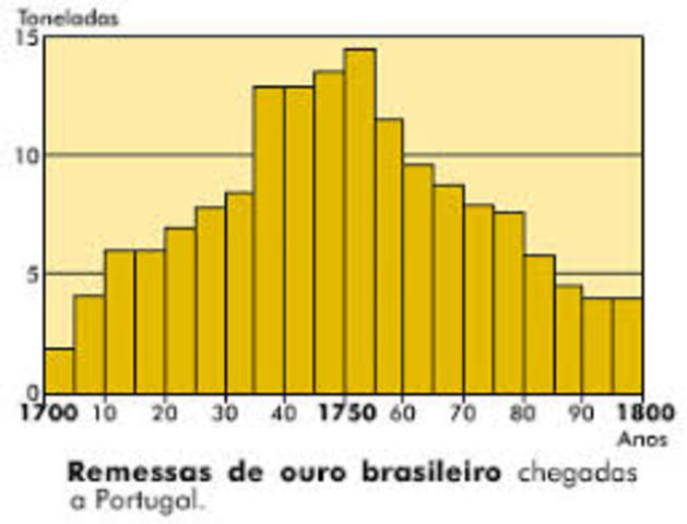 Inicio do ciclo do ouro no Brasil