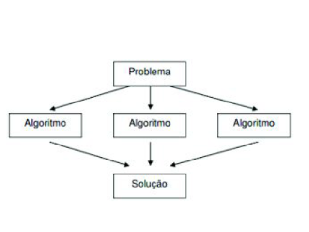 300 a.C.: Surgiu o Algoritmo de Euclides.