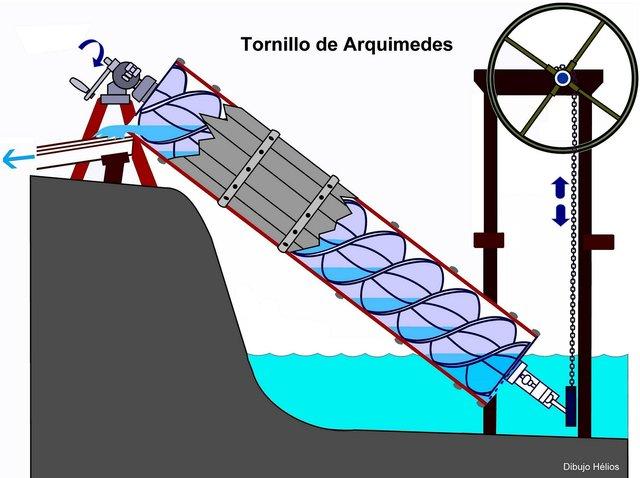 TORNILLO DE ARQUIMEDEZ