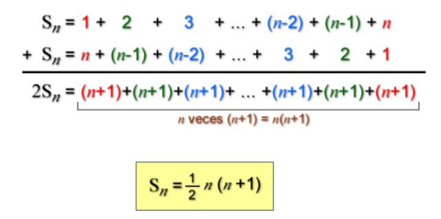 Gauss tenía ideas matematicas que sobresalian.