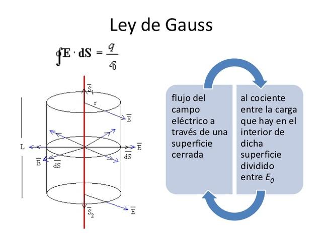 Carl Friederich Gauss formula la ley de Gauss, o teorema de gauss.