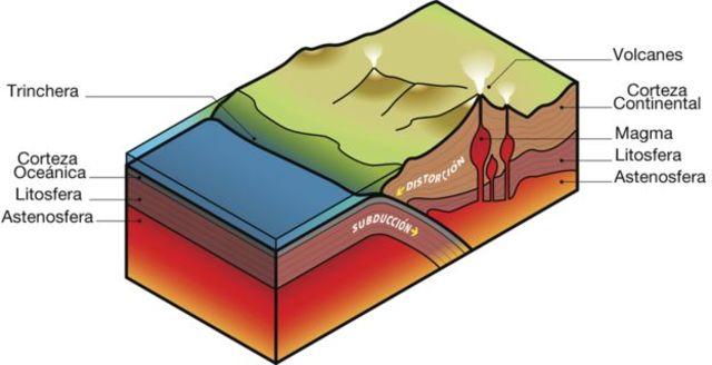 Evidencia más antigua del movimiento de las placas tectonicas
