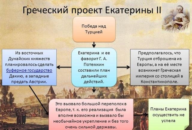 Греческий проект