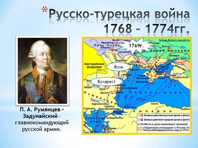 Русско-турецкая война (объявлена Турцией России)