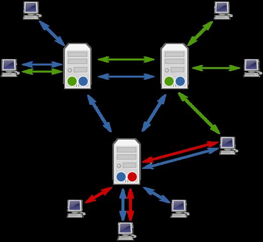 usenet (Users Network)