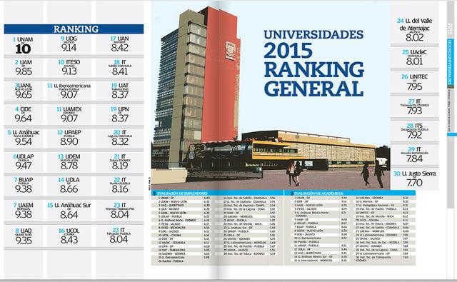 UNAM alcanza nuevo rankin en las mejores Universidades.