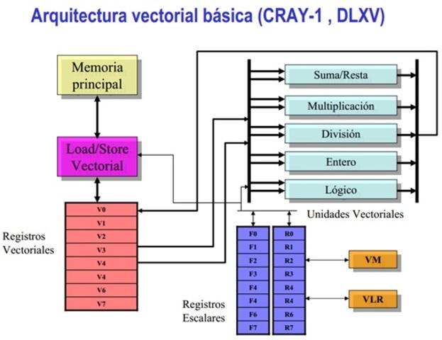 REGISTROS VECTORIALES