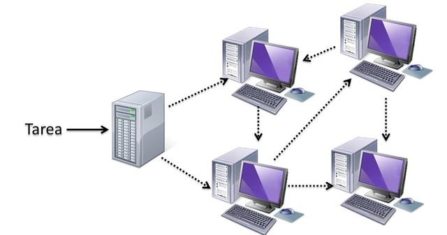 TECNOLOGÍA DE COMPUTACIÓN DISTRIBUIDA