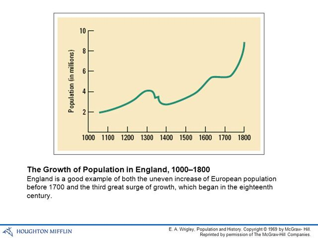 Population Of Europe In 1700