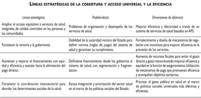 Líneas estratégicas de la cobertura y acceso universal y la eficiencia