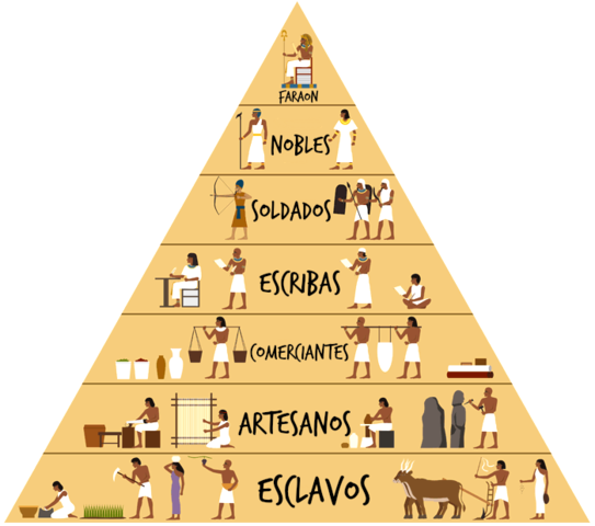 Organización social de Egipto