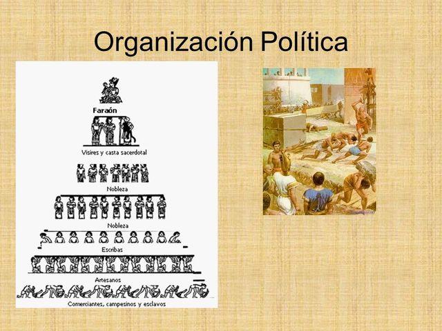 Organización política en Egipto