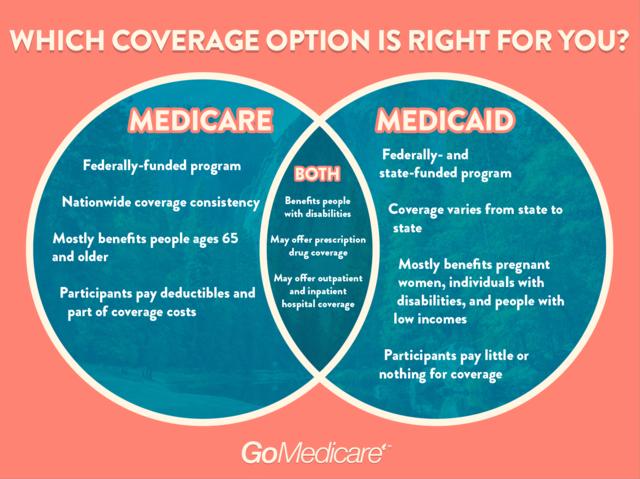 Federally Subsidized Healthcare