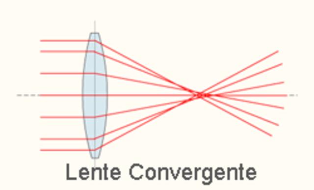 Primeras lentes convergentes
