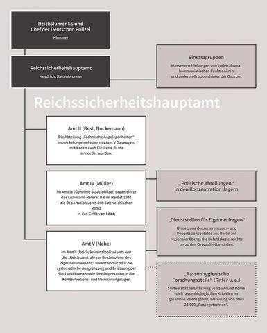 """Organisationsstruktur - """"Reichssicherheitshauptamt"""" (RSHA) Bildquelle: Dokumentations-/ Kulturzentrum Deutscher Sinti und Roma"""