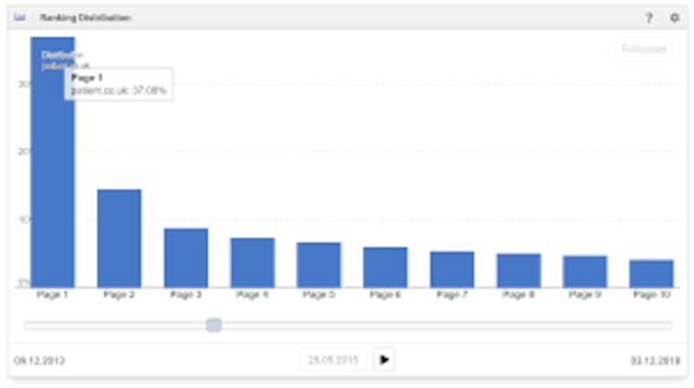Primer ranking de audiencia de páginas web