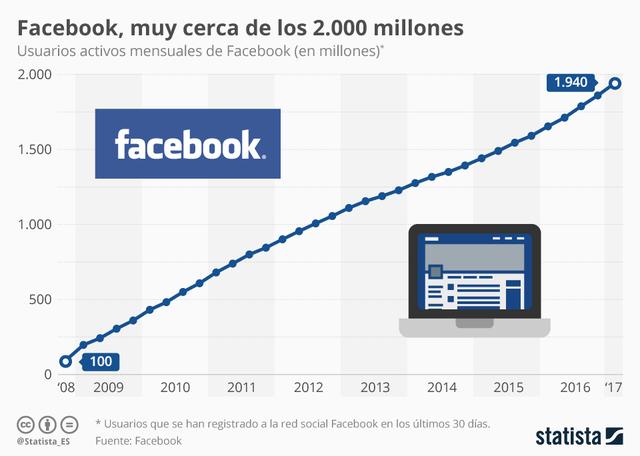 ¡2.000 millones de usuarios en Facebook!