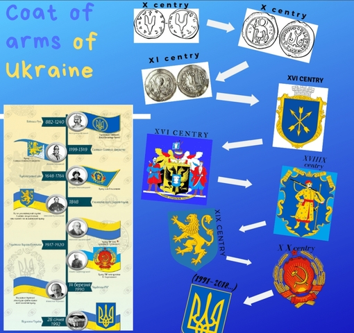 Infographics about coat of arms