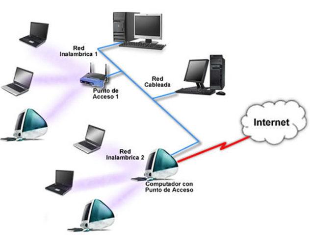 Equipo de Internet y acceso instalado en Puerto Cortés