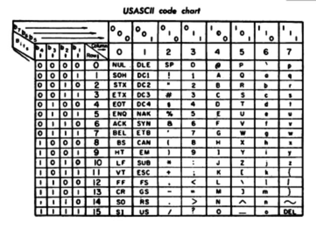ASCII Is Developed