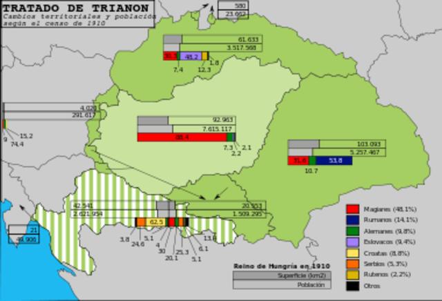 La paz con Hungría: el tratado  de Trianon.