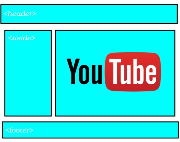 Implementación de HTML en YouTube