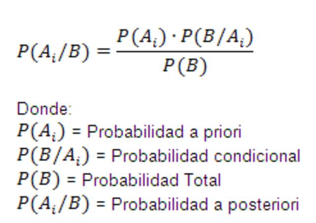 Teorema de Bayes, Thomas Bayes