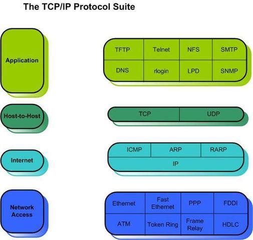 TCP/IP Protocol Development Begins