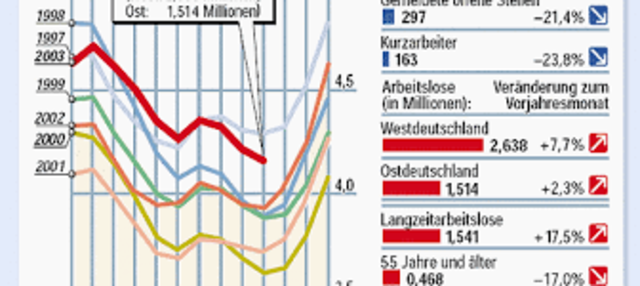 Arbeitsmarkt und Wirtschaftspolitik