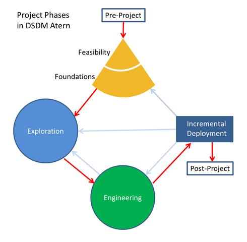 Se implementa la metodología DSDM