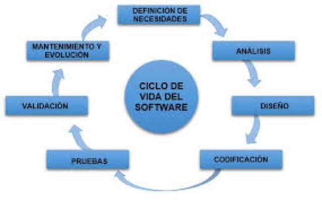 Surge el ciclo de vida del Software