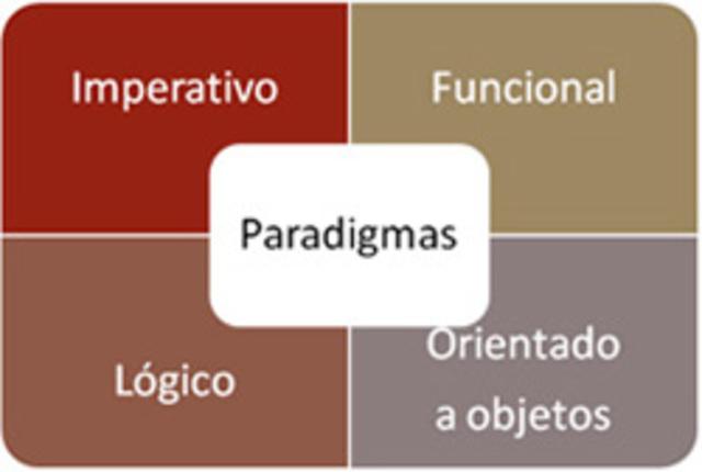 Surgen los paradigmas de la Programación