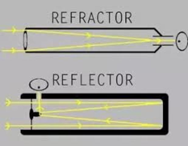 Difference between reflecting and refracting
