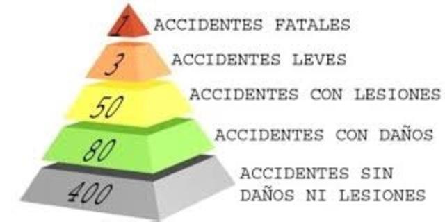 (1901- 2001) Pirámides que catalogaban el nivel de gravedad de los accidentes