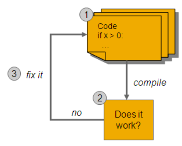Code and fix