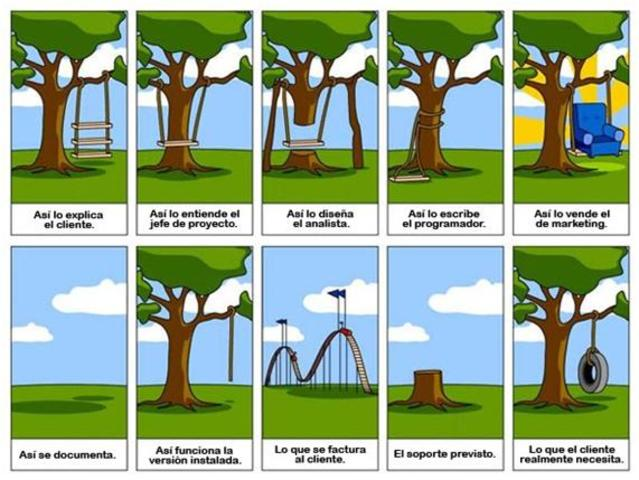 Los problemas de la crisis de software